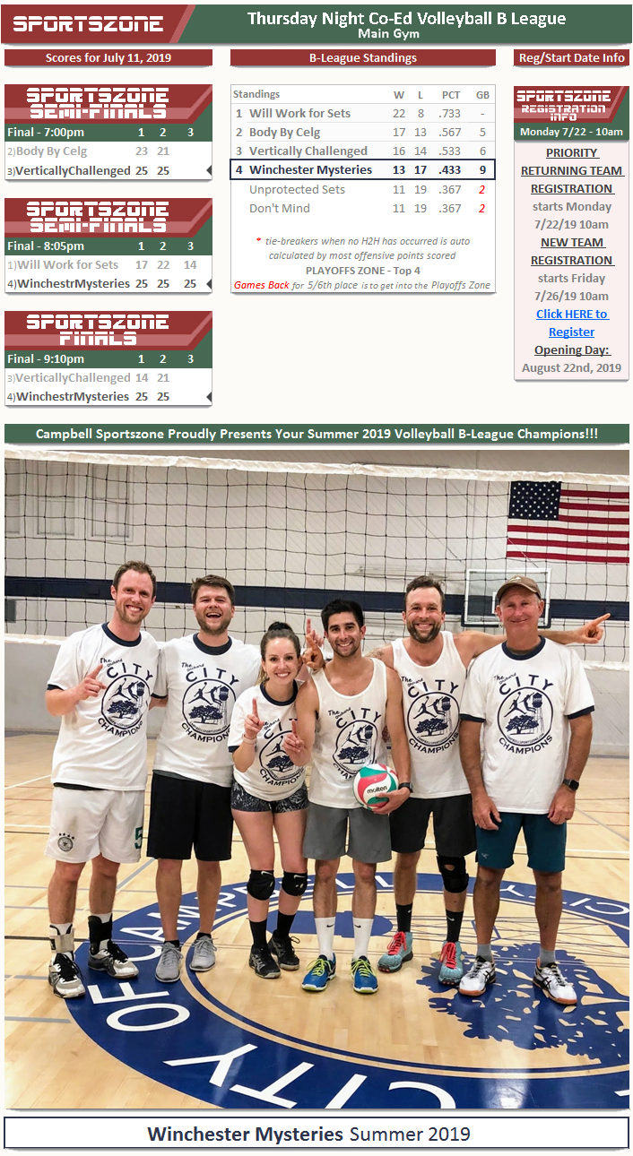 Vball-B-LeagueChamps-Summer19