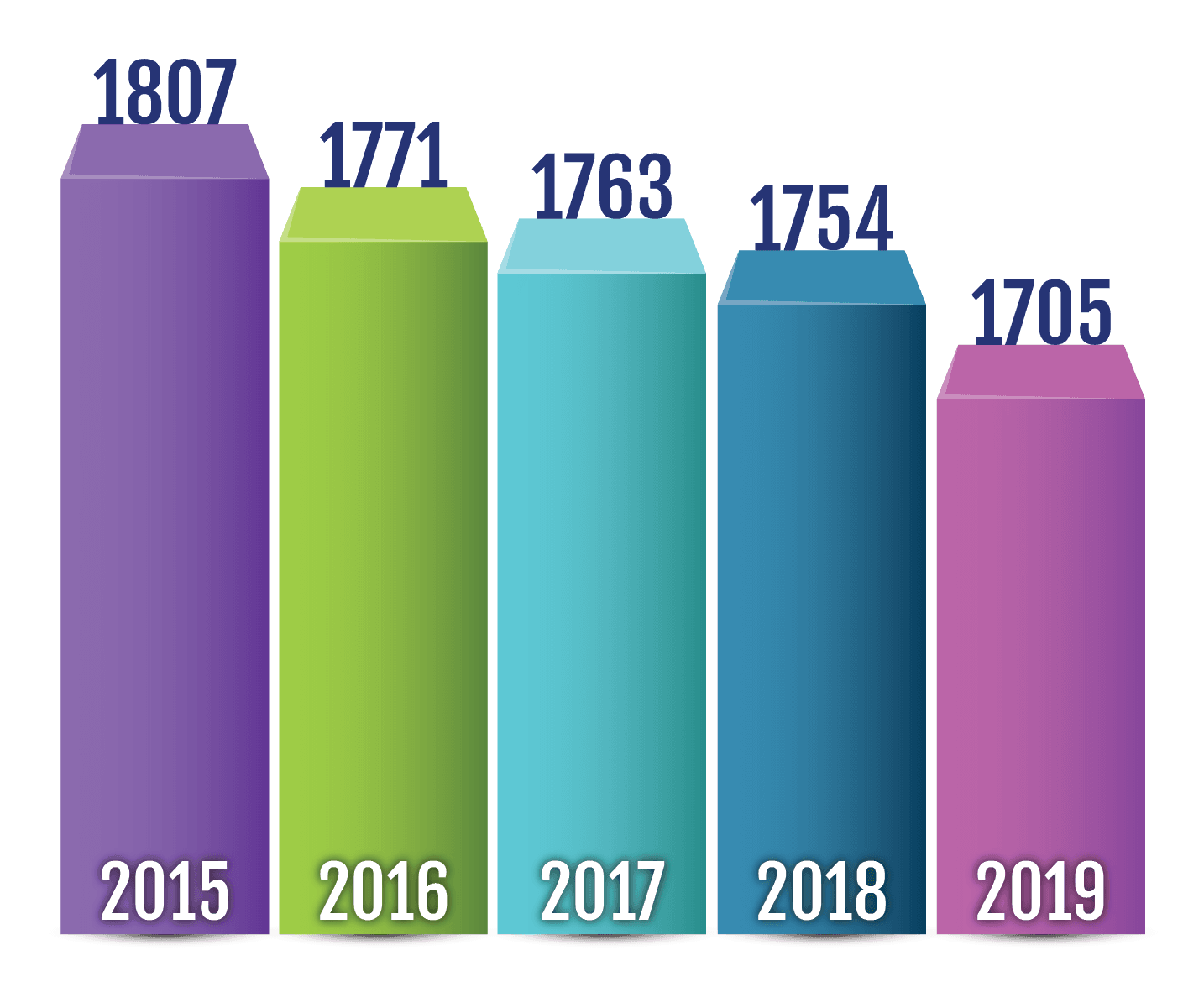 Part 1 Crimes By Year