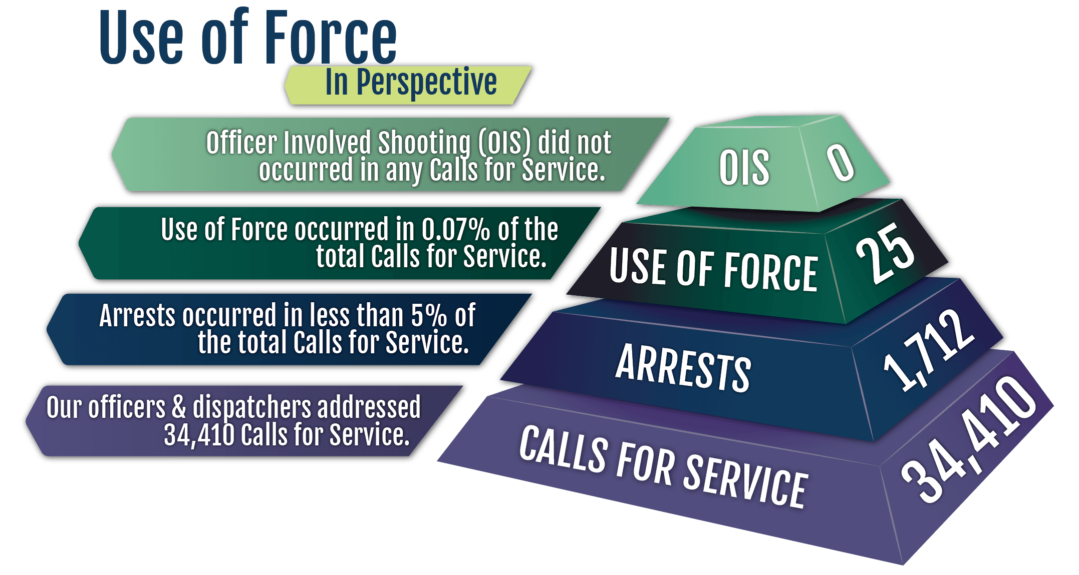 Use of Force Stats